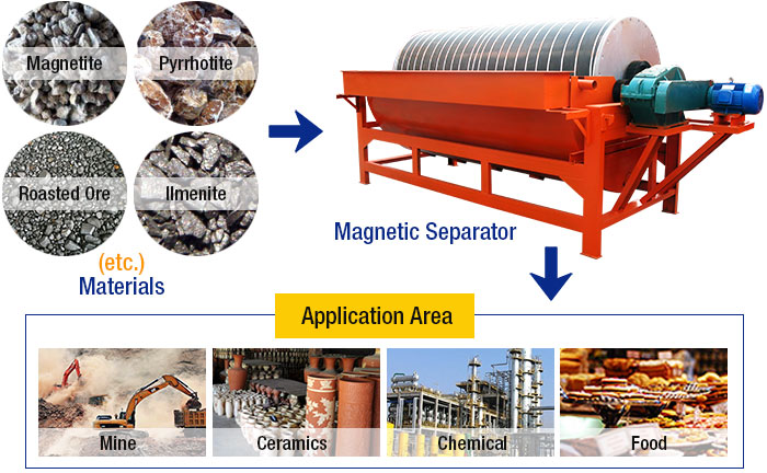 Magnetic Separator Iron Removal Material