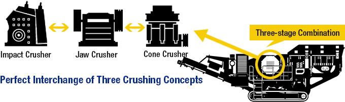 Tracked Mobile Crusher Crushing Concepts