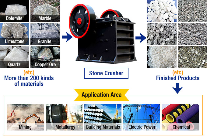 Stone Crusher Processing Materials
