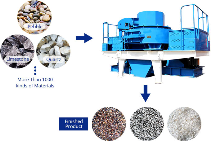 Sand Making Machine Processing Material